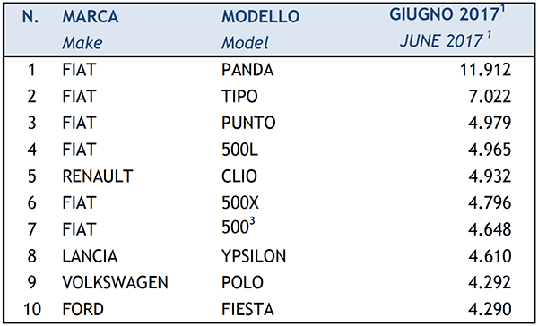 mercato auto tabelle industriagomma