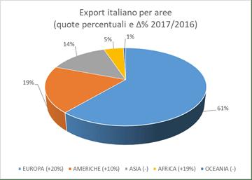 grafico export amplast industriagomma