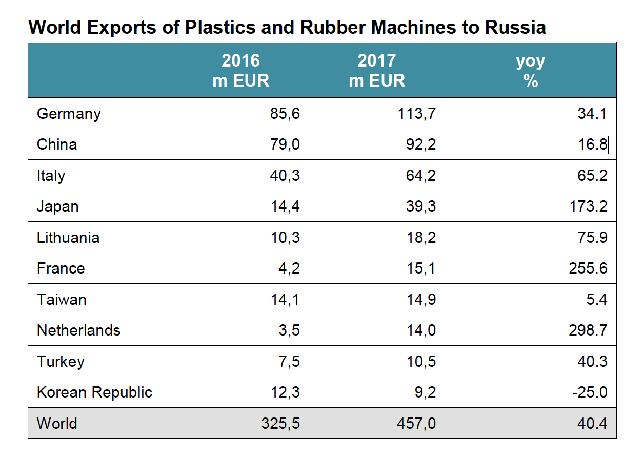 vdmc export macchine russia industriagomma