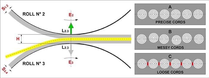 rodolfo comerio calandra supercombinata schema funzionamento Industriagomma