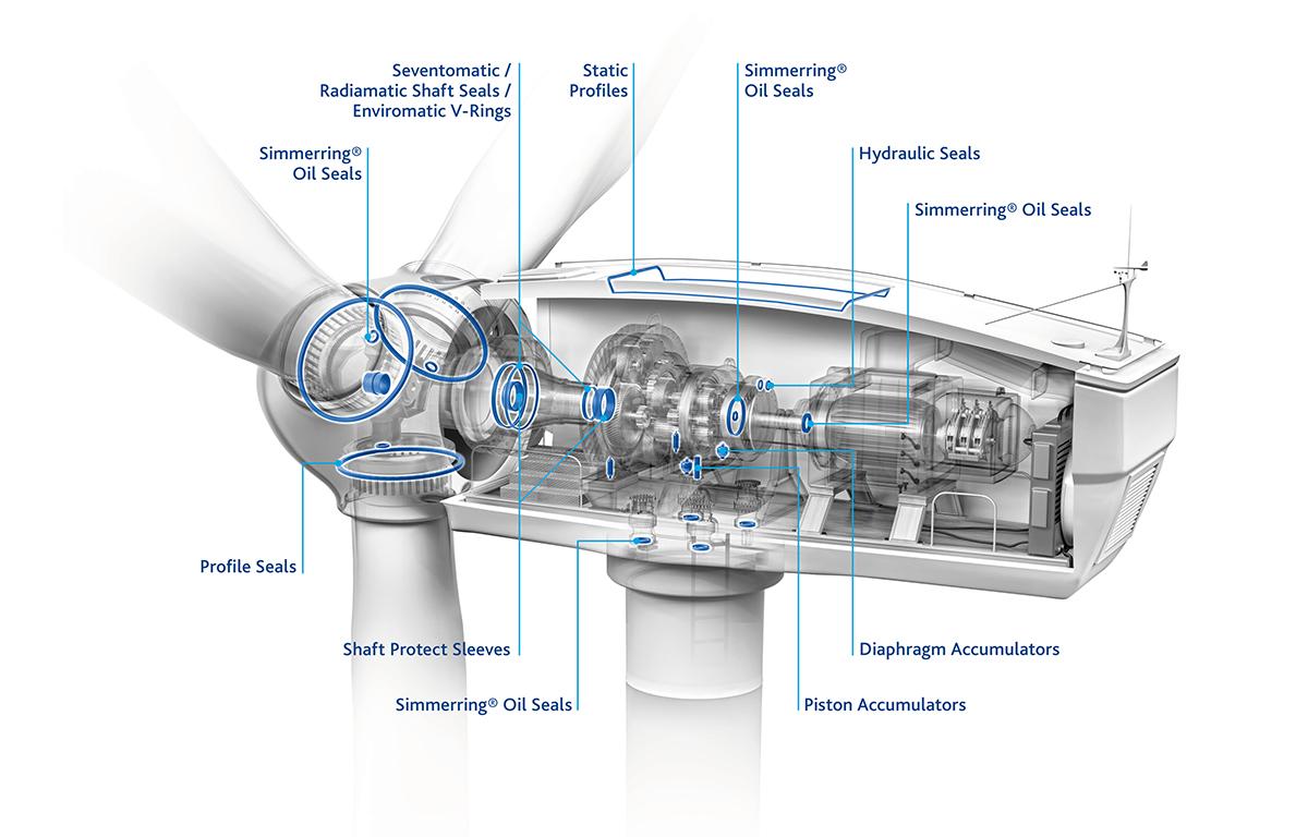 Freudenberg Ventoguard eolico offshore industriagomma